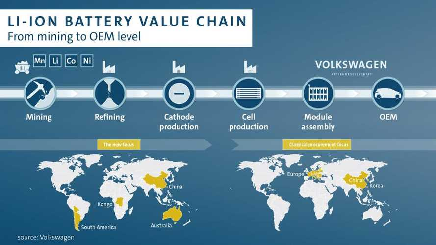 Volkswagen Group Secures Lithium Battery Supplies In China