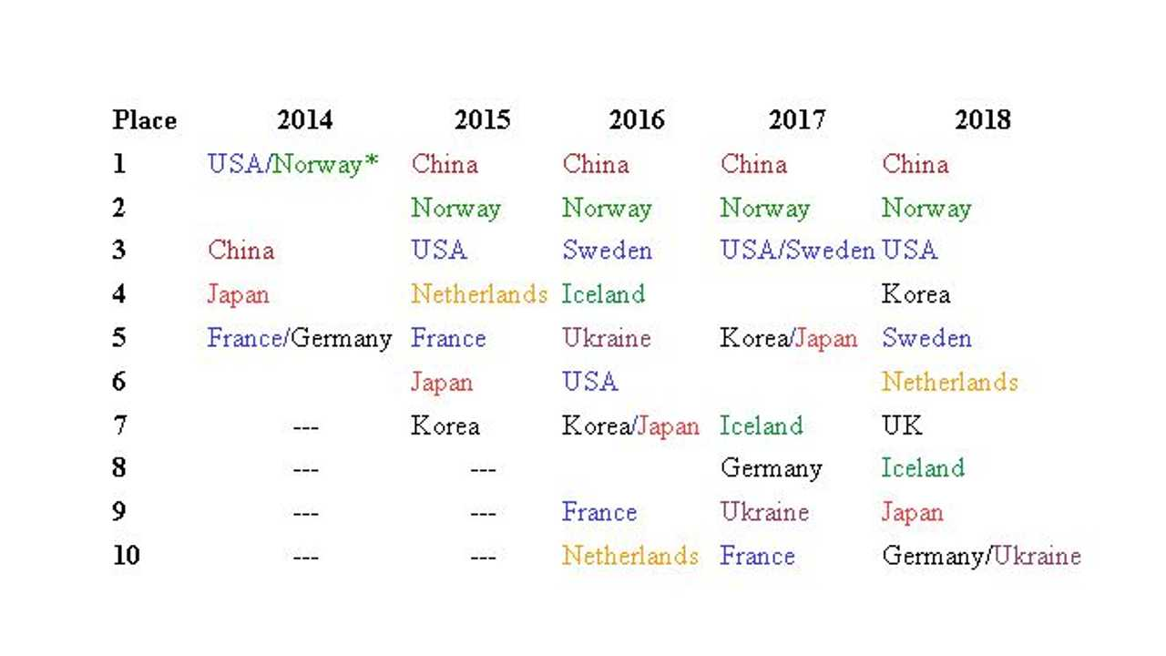 ev adoption countries