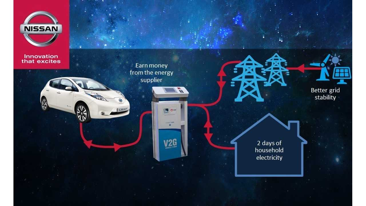 Nissan Teams With ENEL To Transform Electric Cars Into Mobile Energy Source