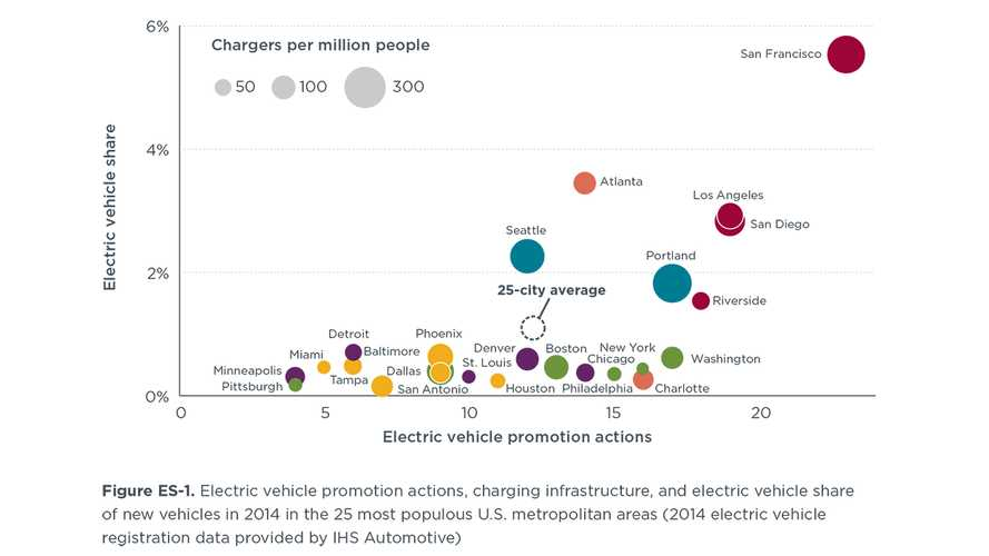 Study: Electric Car Promotion & Uptake In Top 25 U.S. Markets