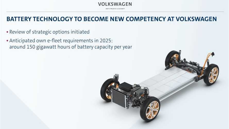 Volkswagen Needs To Take Caution In Satisfying 150 GWh Worth Battery Requirements For 2025