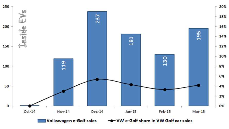 4-5% Of Volkswagen Golfs Sold In US Are Electric