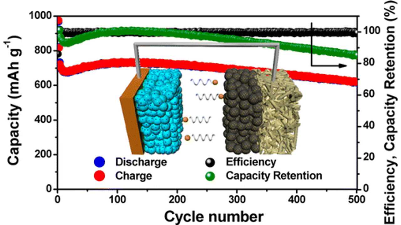 Li-S Battery Shows Cycle Performance Comparable To Li-Ion, Double The Energy Density