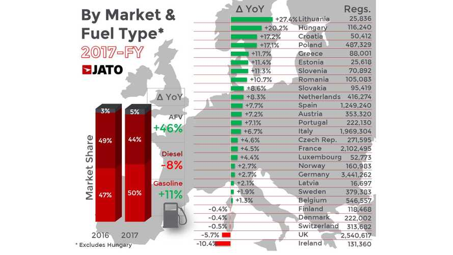 JATO: Alt-Fuel Vehicle & SUVs Are Fastest Growing Segments in Europe
