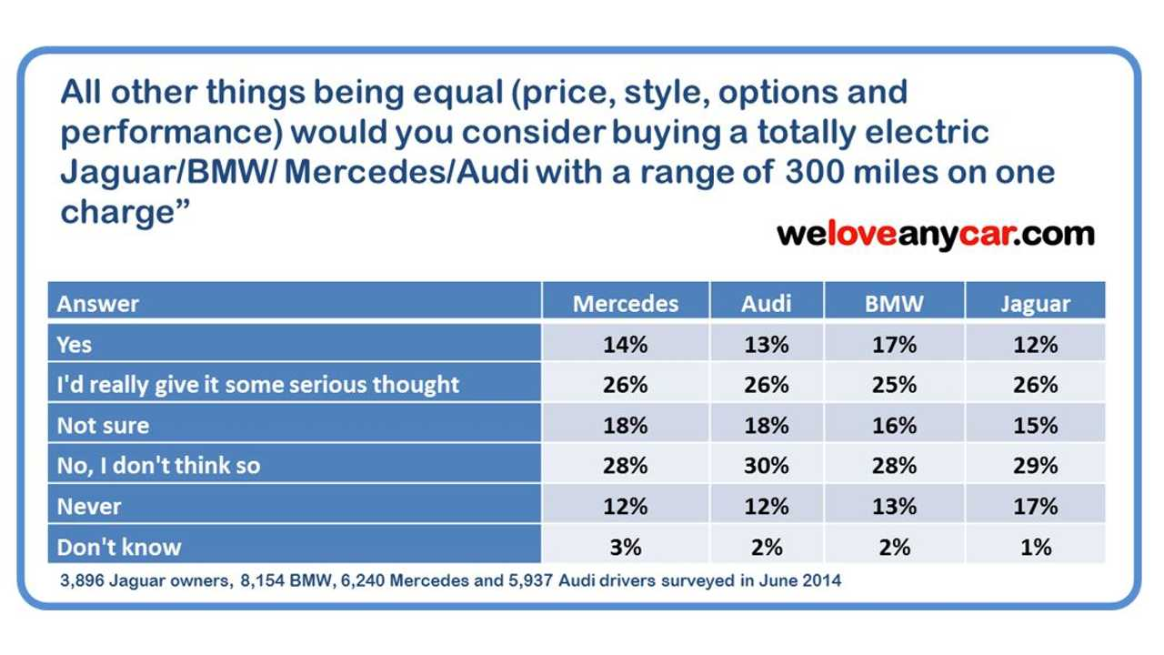 WeLoveAnyCar.com Survey Indicates High Long-Term Potential For EVs In UK