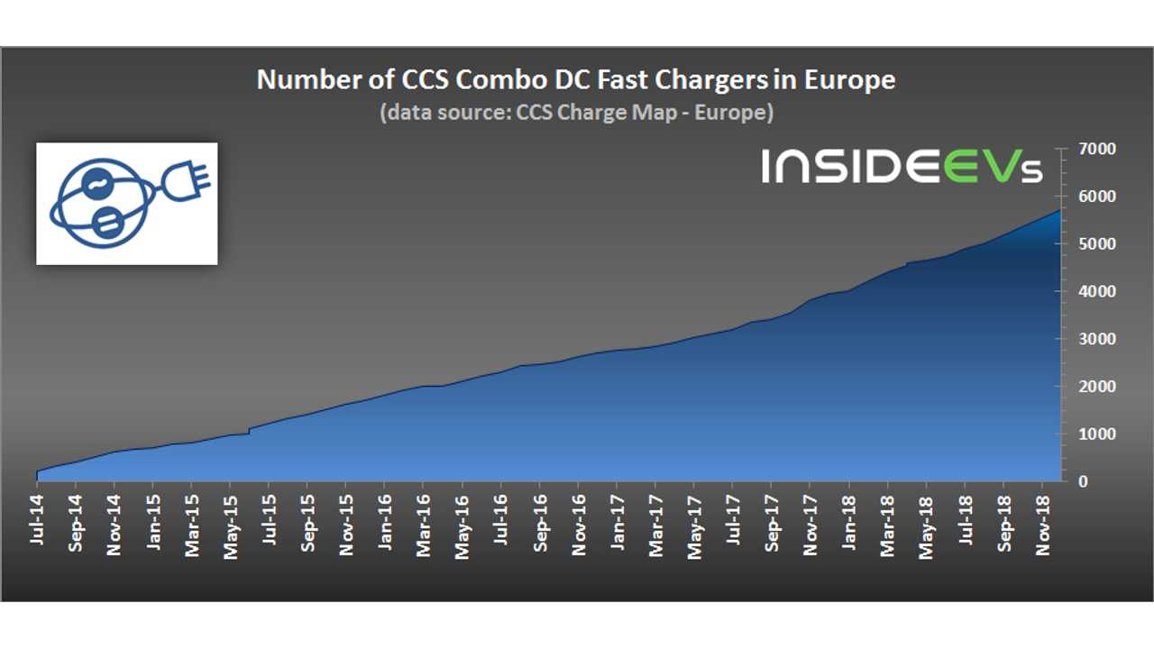 6,000 CCS chargers installed in Europe (data source: CCS Charge Map) – December 31 2018