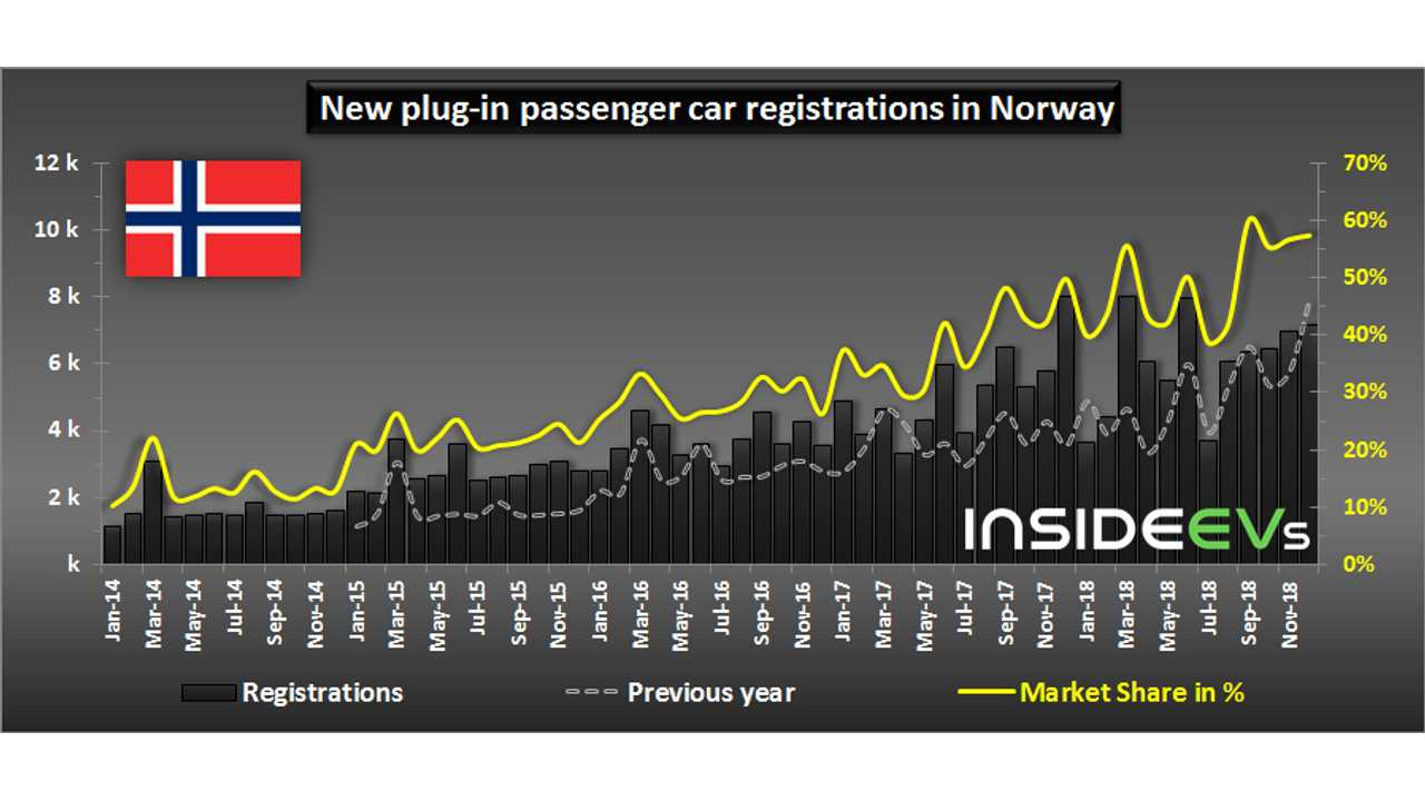 New plug-in passenger car registrations in Norway – December 2018
