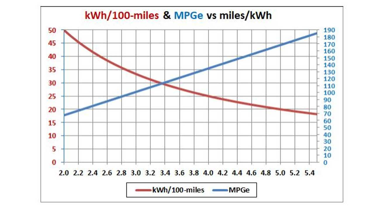 The Value Of Kwh 100 Miles Is Useful To Calculate How Much Energy In Required Travel A Specific Distance