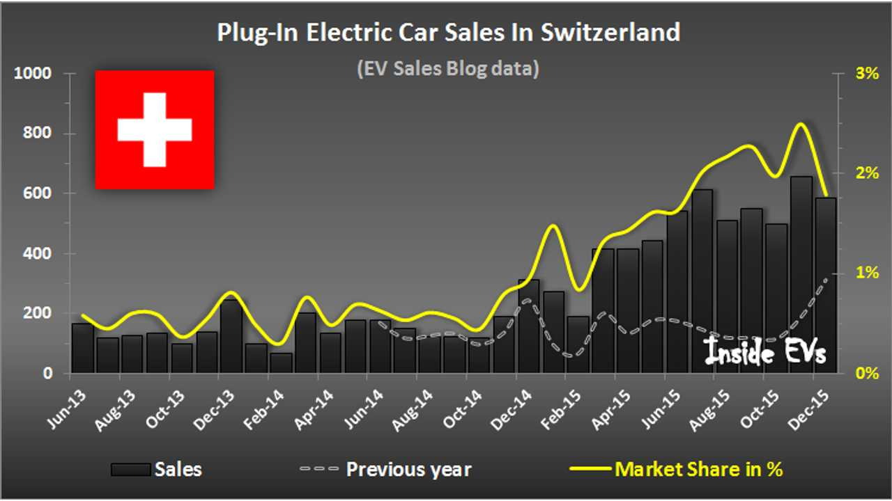 Nearly One Per 50 New Cars Sold In Switzerland Is Plug-In Electric