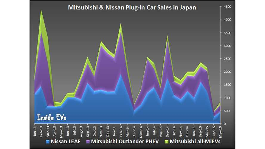 Nissan LEAF, Mitsubishi Outlander PHEV Sales Drop In Japan Continues In May