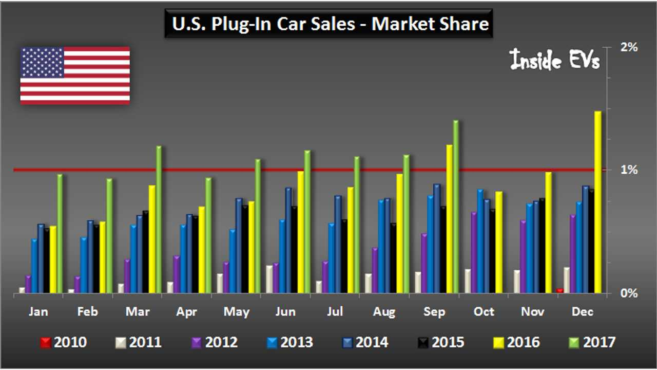 U.S. Plug-In Car Sales – September 2017