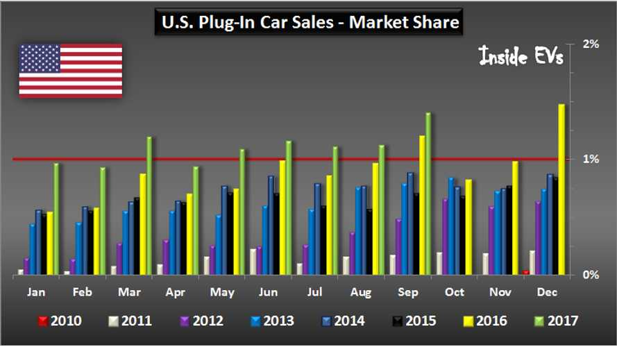 US EV Sales Charted: Market Share Increases To 1.4% In September
