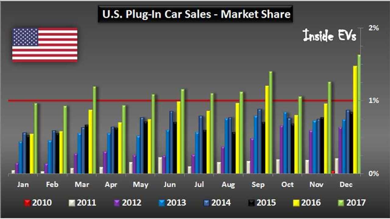 U.S. Plug-In Car Sales – December 2017