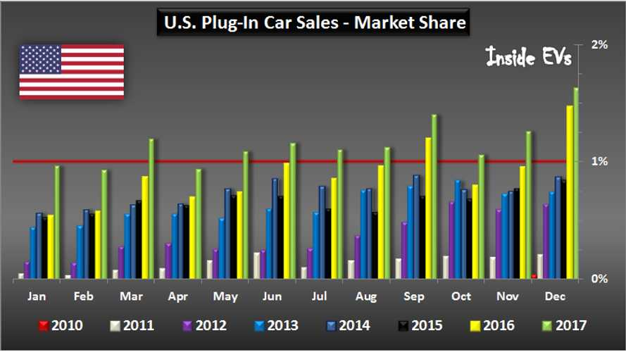 2017 US Plug-In EV Sales Charted: Market Grows 26%, Record 1.6% Share In December