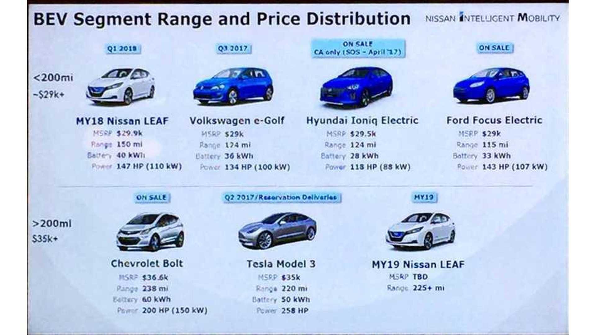 Nissan Leaf Slide 225 Mile Range 35 000 Price For 60 Kwh Version