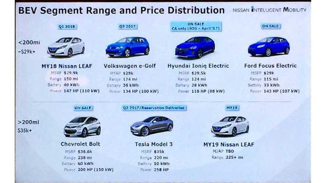 Nissan LEAF Slide - 225-Mile Range, $35,000 Price For 60-kWh Version