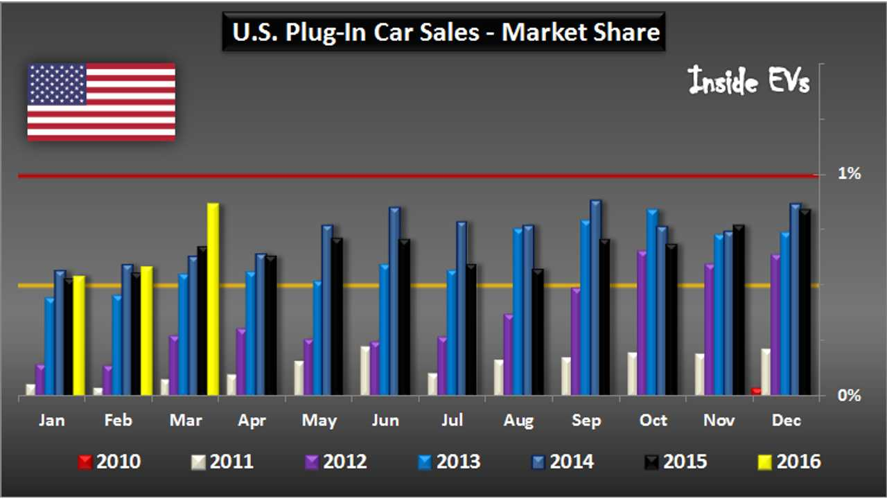 U.S. Plug-In Electric Car Sales Sorted By Market Share