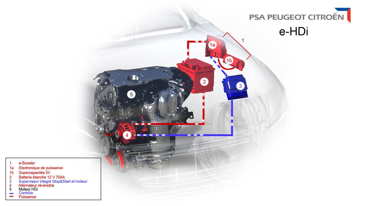peugeot p1a9c ile ilgili görsel sonucu