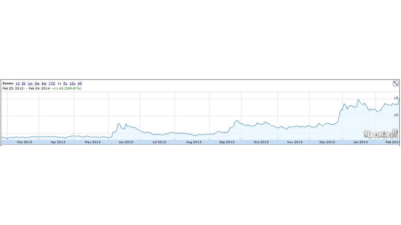 From $3 in March 2013 to Over $15 in February 2014