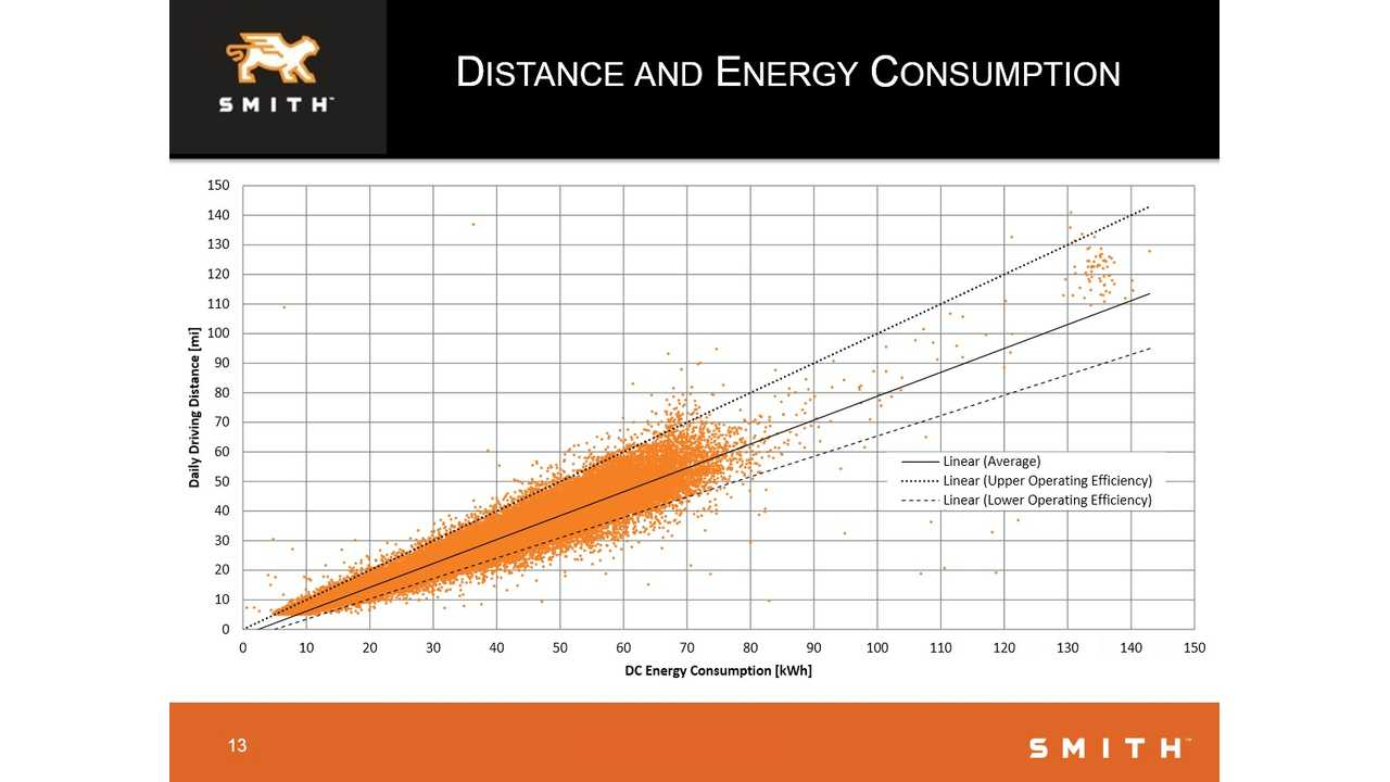 Smith Electric Vehicles - Distance And Energy Consumption