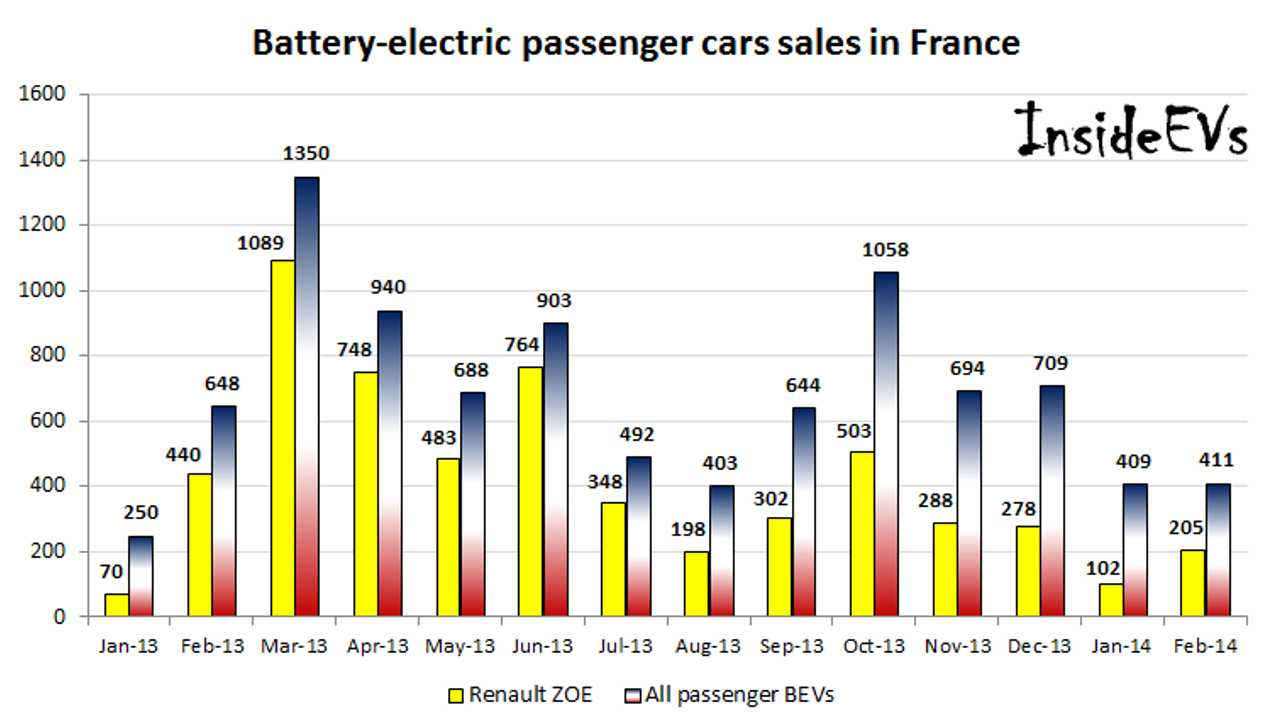 Passenger Battery Electric Car Sales Fall by 37% In France In February