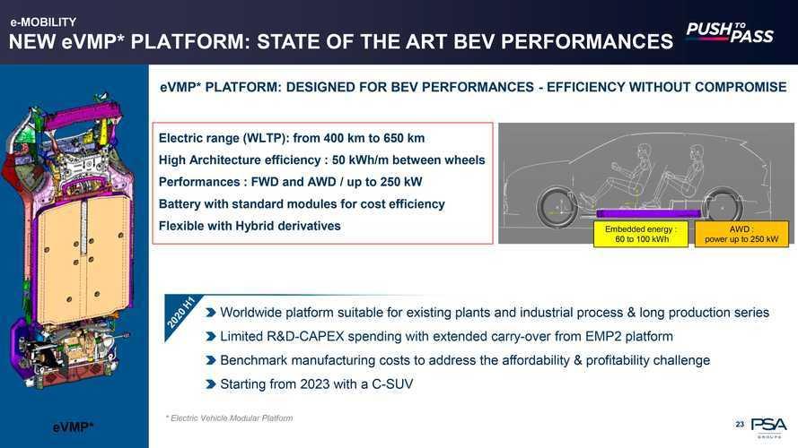 4x4, 340 л.с. и 650 км на одном заряде – новая платформа PSA