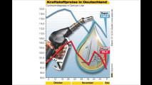 Benzinpreis im Sinken, Diesel zu teuer