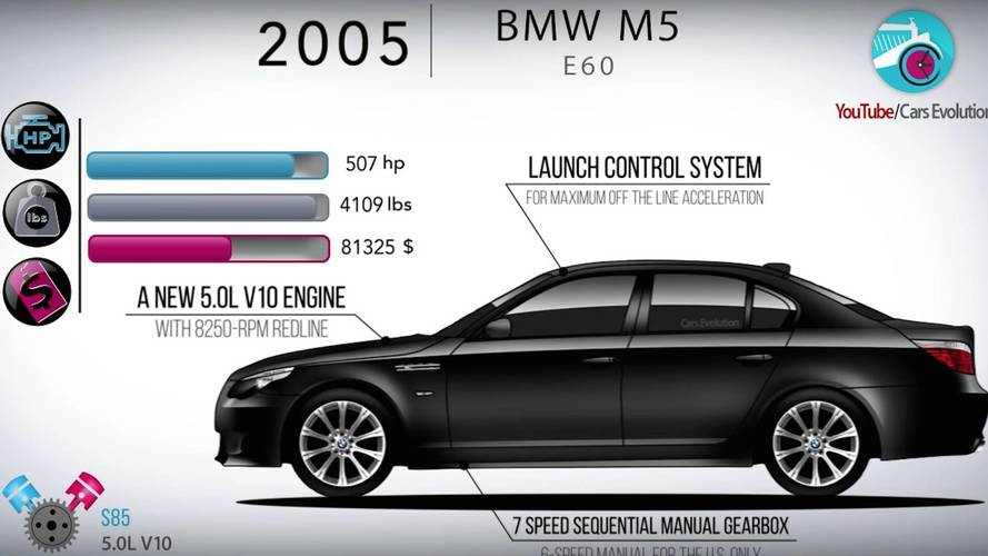 Watch The Bmw M5 Evolve In This Informative Four Minute Video