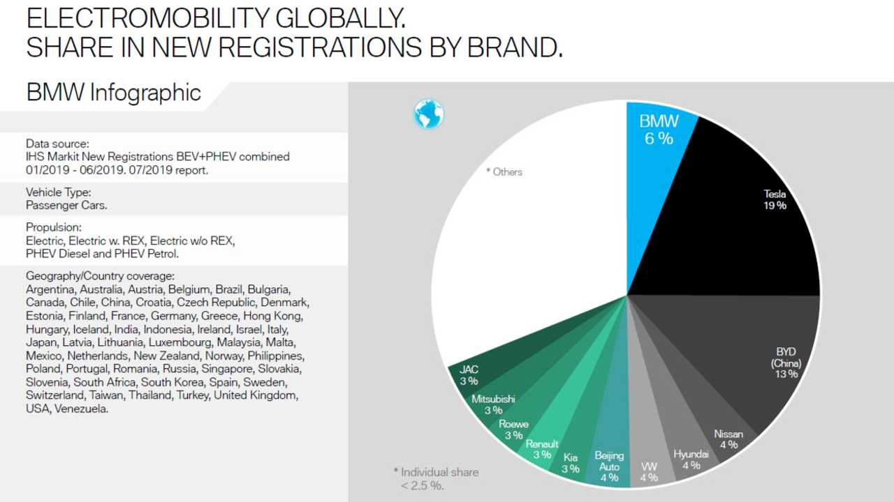 Electromobility Globally. Share In New Registrations By Brand.