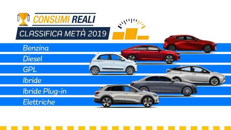 Prova consumi reali 2019, le auto più efficienti dei primi sei mesi