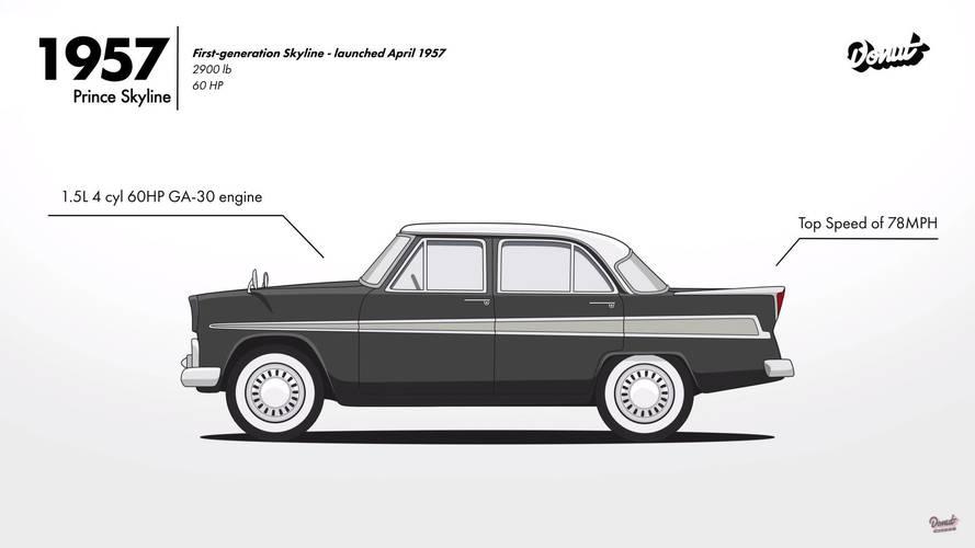 Evolution of the Nissan Skyline