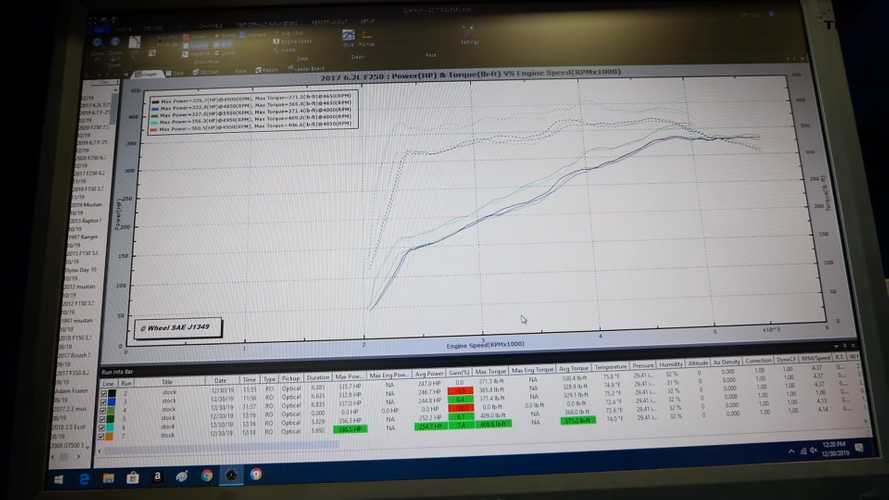 Ford 7.3-Liter Gas Engine Dyno
