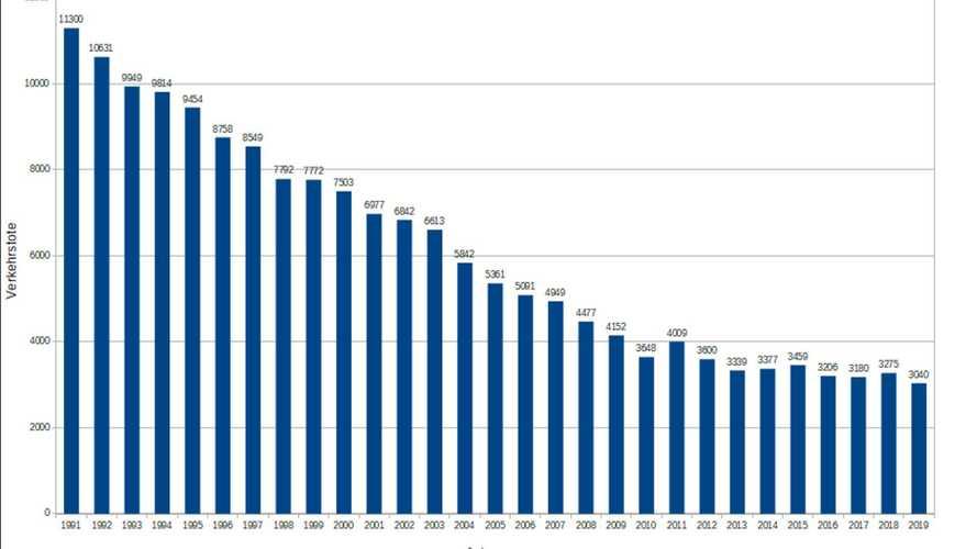 Verkehrstote: Beeindruckender Rückgang auch 2019