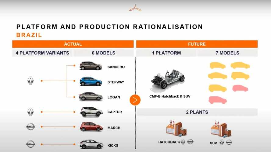 Renault e Nissan usarão plataforma única para modelos compactos no Brasil