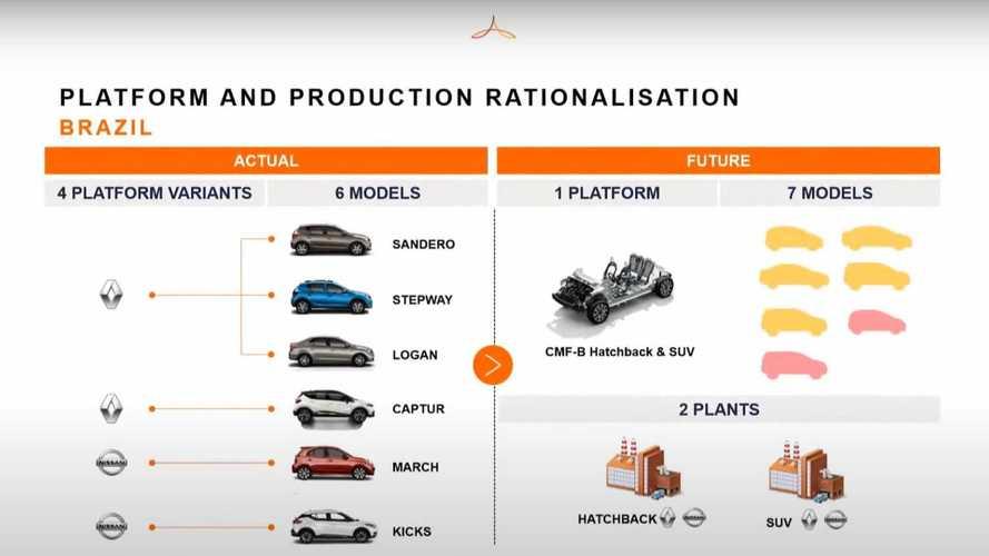 Renault-Nissan - Planos para o Brasil