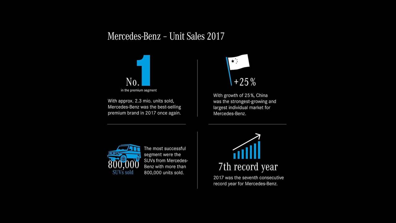 Mercedes-Benz 2017 sales report