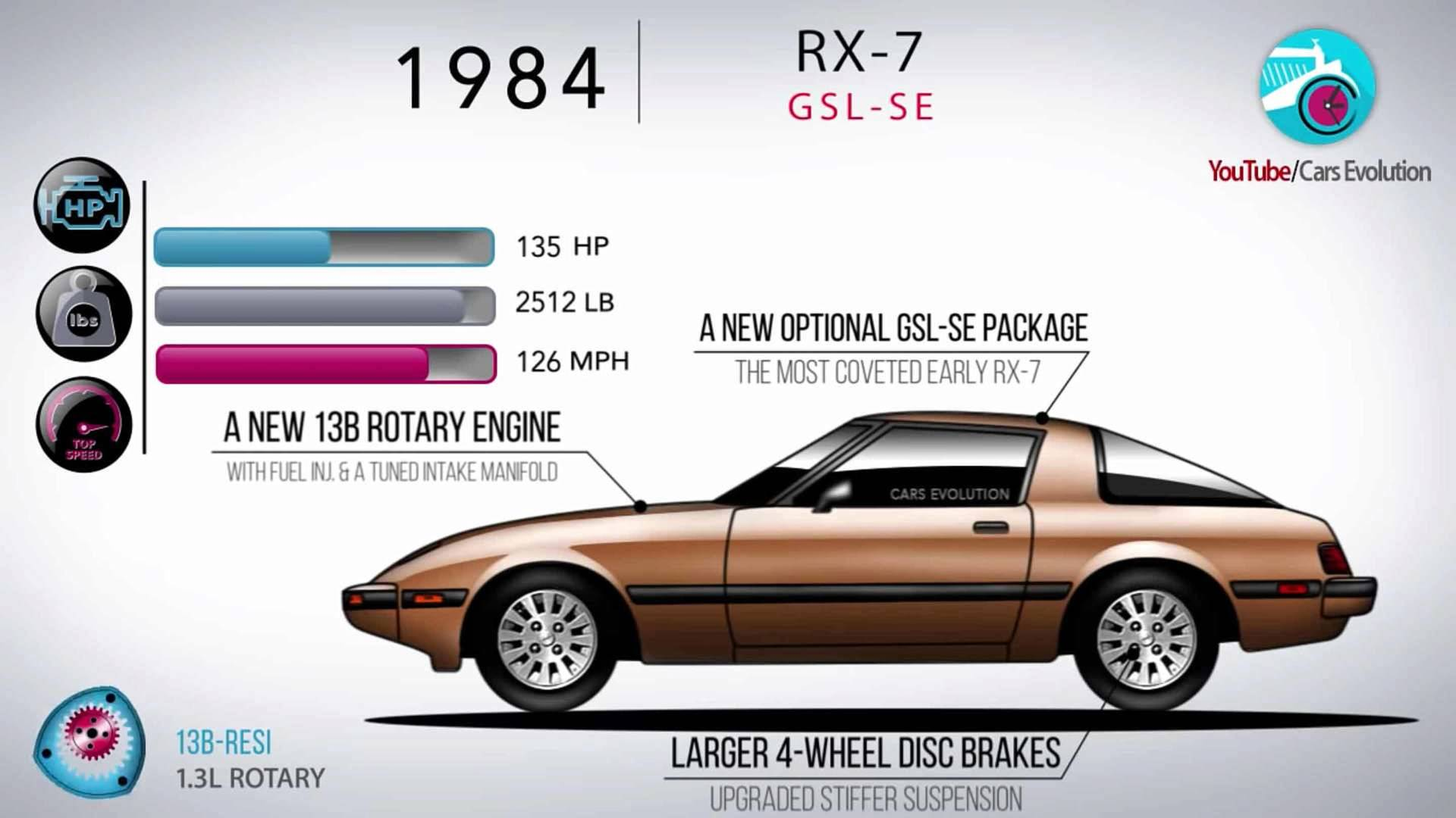 Rotary Engine Cars >> Watch The Mazda Rx 7 Evolve Over 24 Years In 4 Minutes