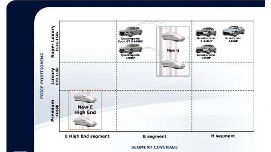 2010 to 2014 Maserati new model segment coverage illustration - 1047 - 22.04.2010