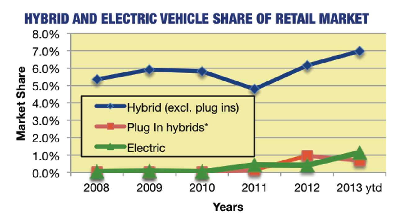 In California: Electric Vehicles Grab 1.1% of Automotive Market in First Half of 2013; Plug-in Hybrids Take 0.7%