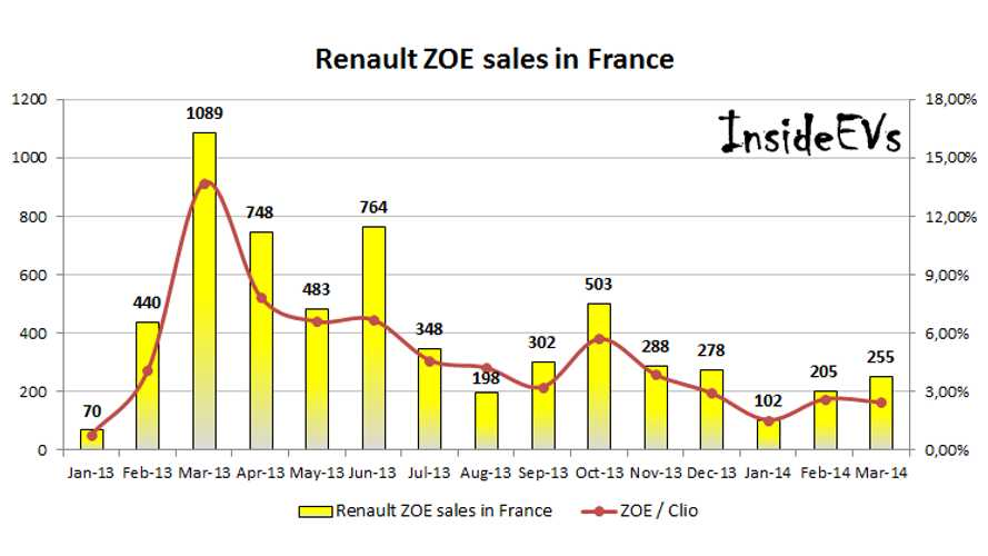 March 2014 Renault ZOE Sales In France - Down 834 Units Compared To Record High March 2013
