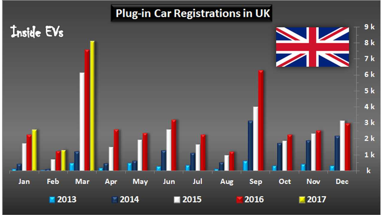 UK Sets New Plug-In EV Sales Record In March, Over 8,000 Sold!