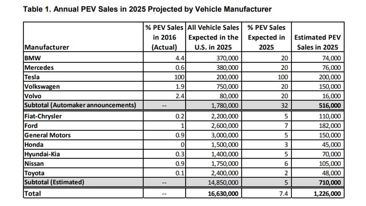 We have to give the study credit, attempting to put down a OEM by OEM estimate for 2025 is pretty gutsy - still, it shows that the authors aren't really that aware of the current EV market or what those OEMs have in the pipeline.Note the case of Toyota, the Japanese company might sell close to 48,000 Prius Primes in the US in 2018....let alone in 2025<em>(The Edison Electric Institute and the Institute for Electric Innovation)</em>