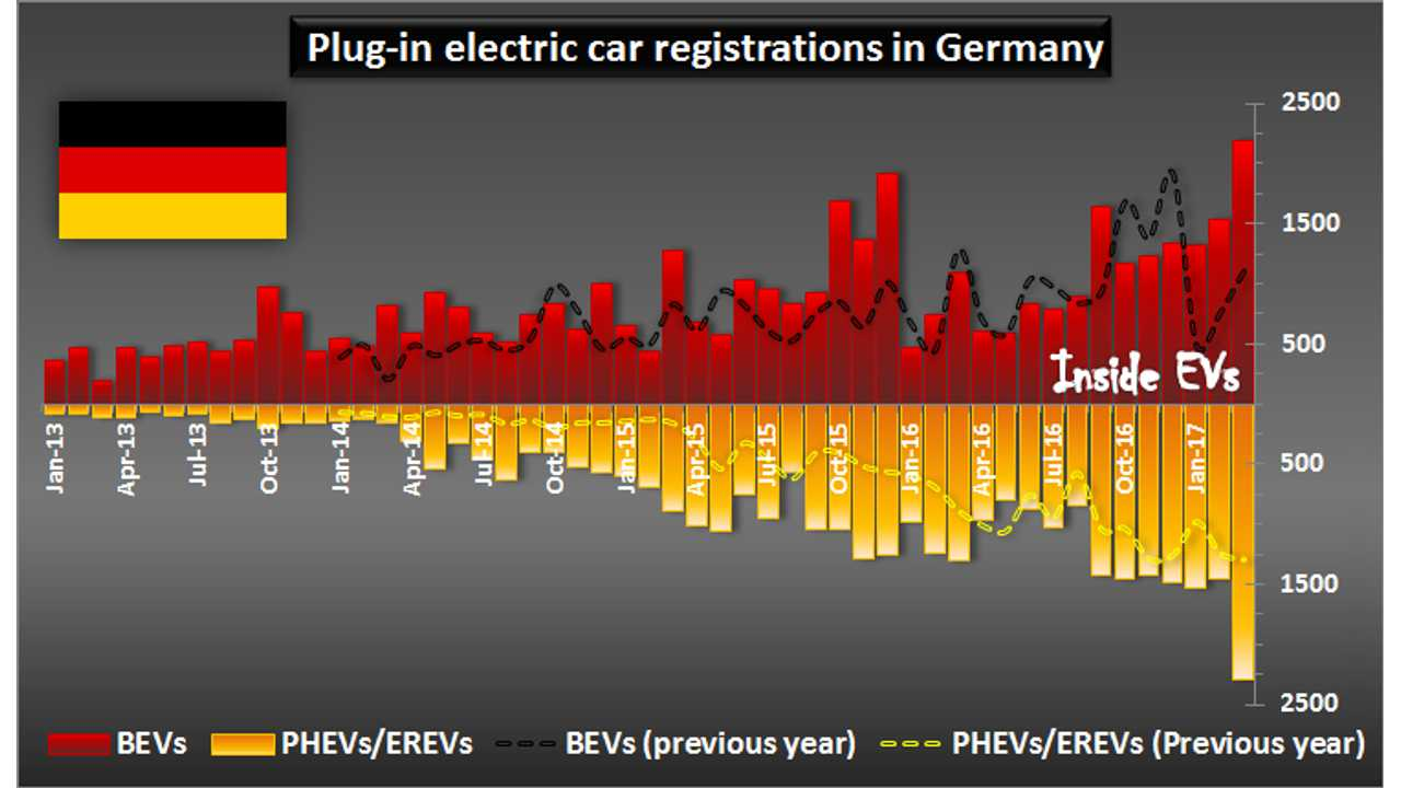 Plug-in electric car registrations in Germany – March 2017