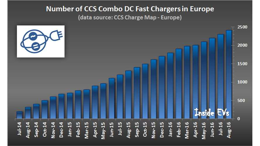 Number Of CCS Combo Chargers In Europe Now Exceed 2,400