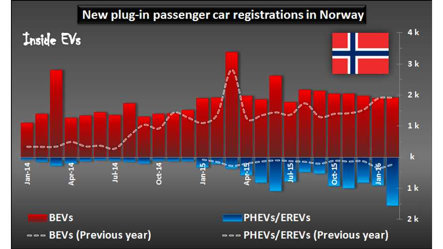 New plug-in passenger car registrations in Norway – February 2016