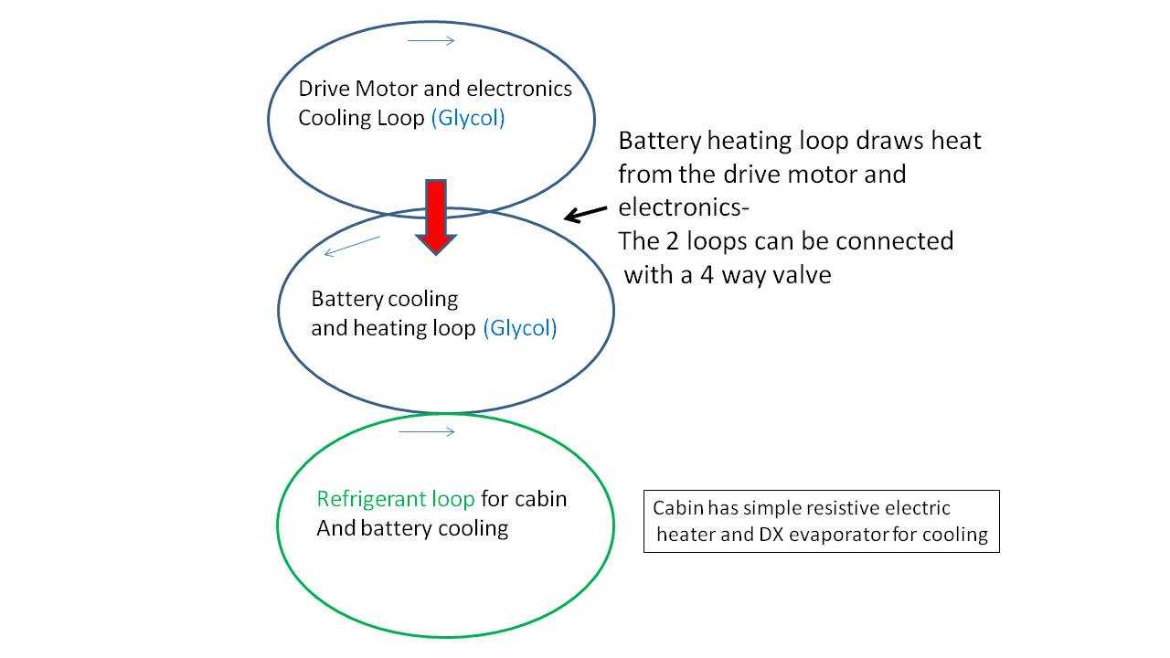 Production Model S uses waste heat to heat the battery instead of the cabin and has eliminated 1 Glycol loop