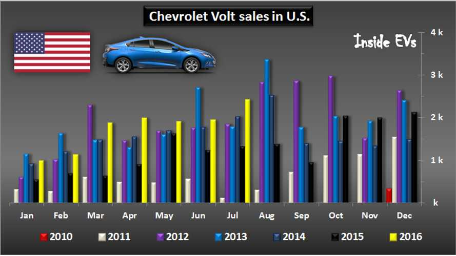 Chevrolet Volt - The Road To 100,000 Sales In U.S.