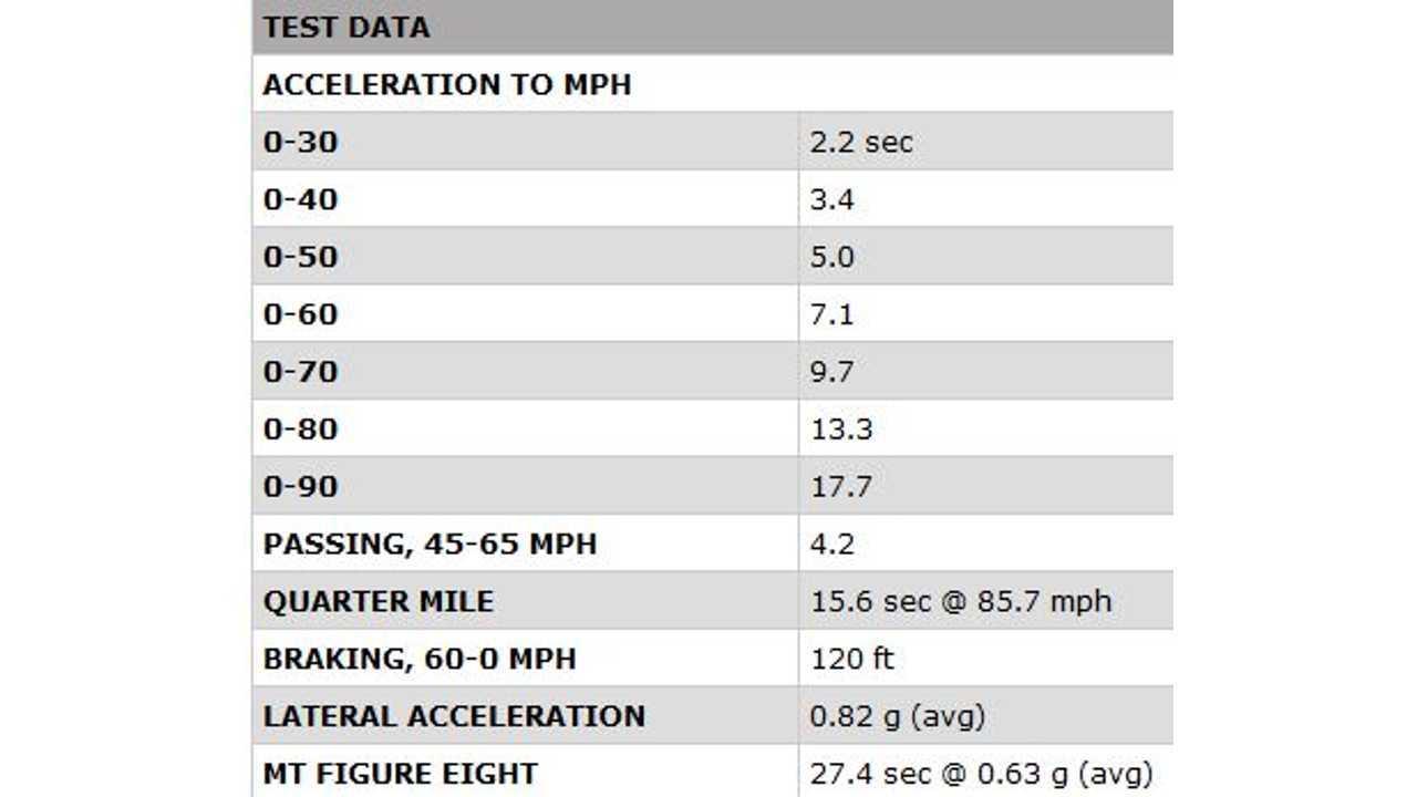 2016 Chevrolet Volt Test Results <a href=