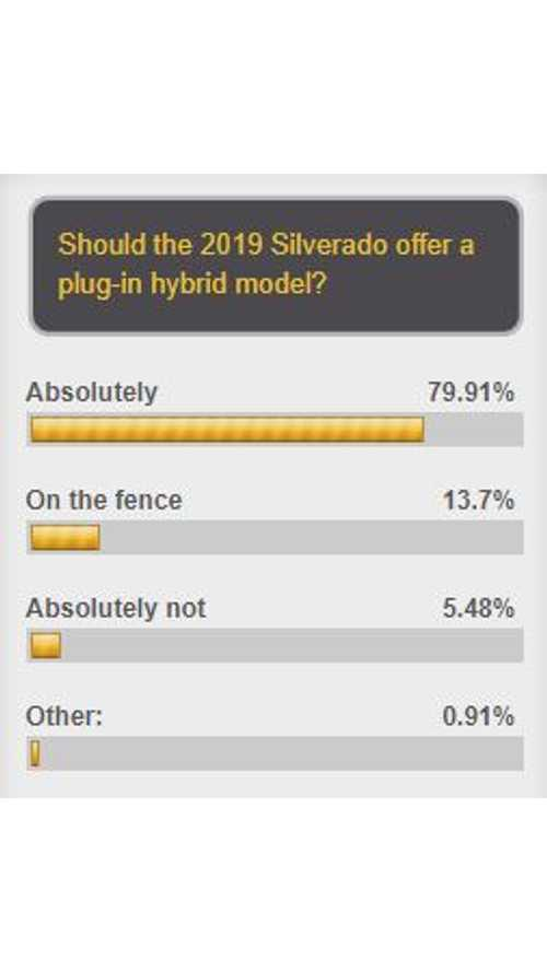 "80% Of Poll Respondents Says Chevrolet Should ""Absolutely"" Offer A PHEV Silverado"