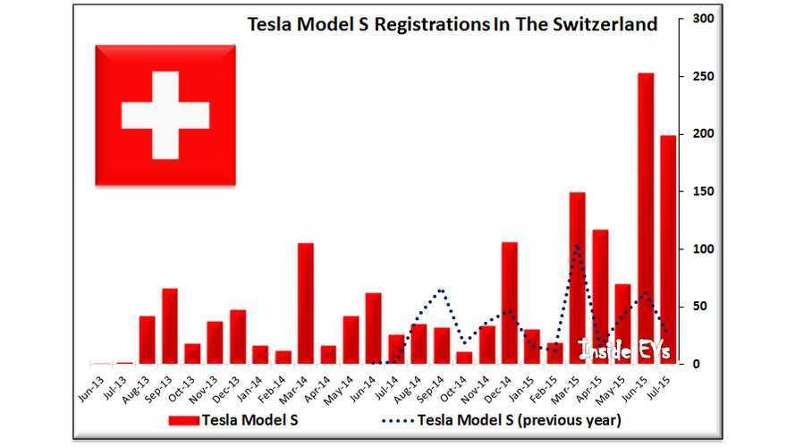 Tesla Model S Leads Swiss Luxury-Segment In Sales
